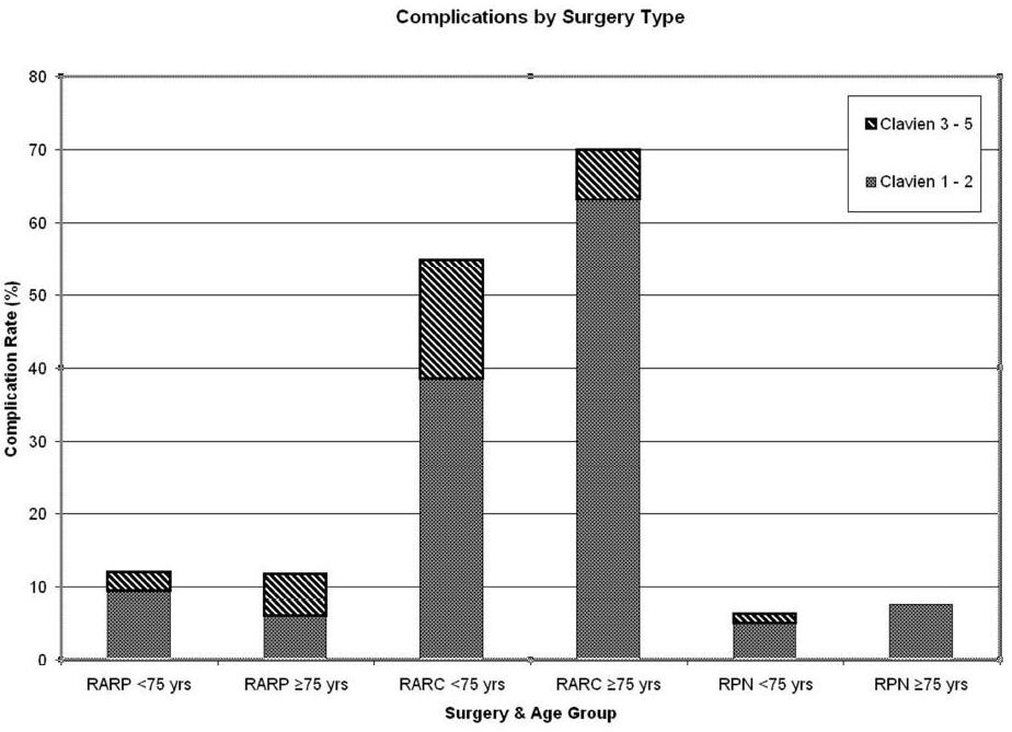 NEAUA - Robotic Urologic Surgery in the Elderly: Is There an