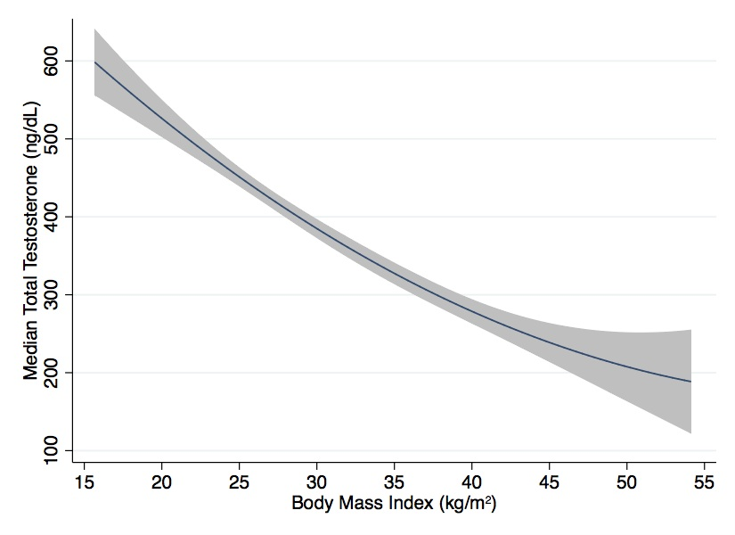 NEAUA - Prevalence and Predictors for Testosterone